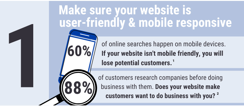 Make sure your website design is mobile responsive and attractive. People in Wichita and surrounding areas looking for your business online will want a user-friendly website design when interacting with your business.