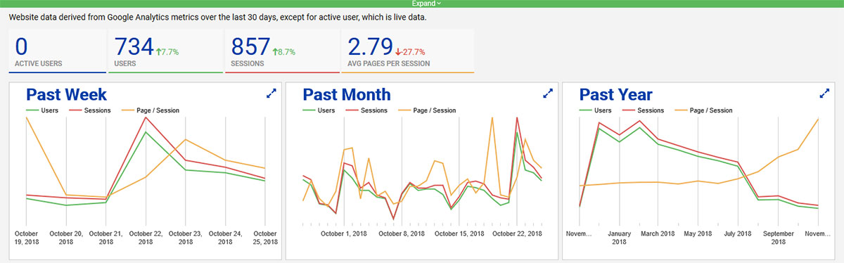 FlipperSiteDeveloper CMS SEO Maximizer Basic Admin Analytics Charts